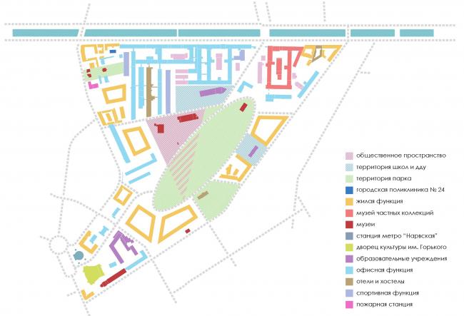 Функциональная схема развития территории «Красный треугольник»