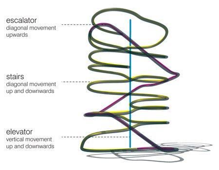 Магазин Louis Vuitton. Схема расположения лифтов, эскалаторов и лестниц