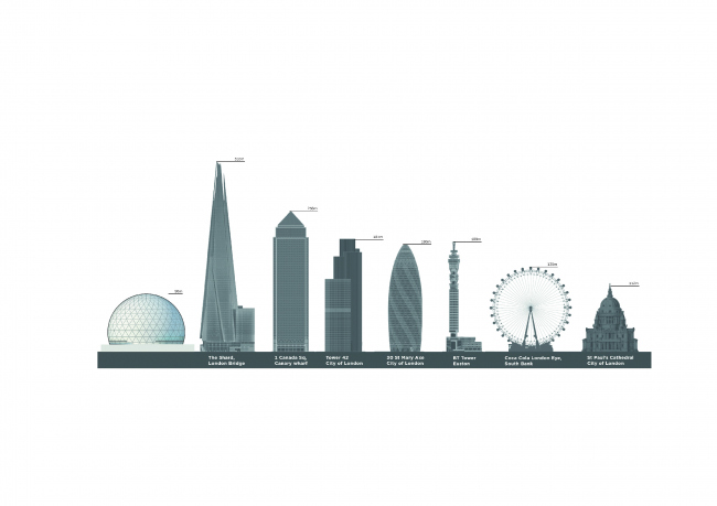 Концертная площадка MSG Sphere. Сравнение с другими постройками в Лондоне