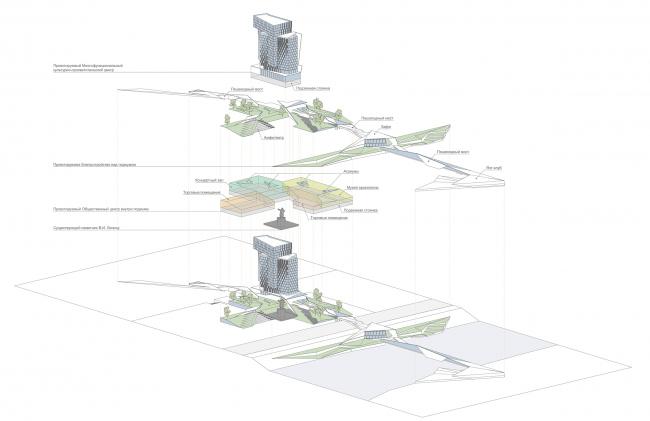Концепция реорганизации пл. В.И. Ленина с размещением МФК. Функциональная схема проектируемого комплекса