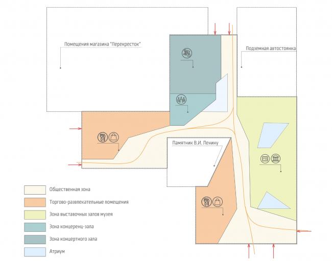 Концепция реорганизации пл. В.И. Ленина с размещением МФК. Схема плана проектируемого комплекса