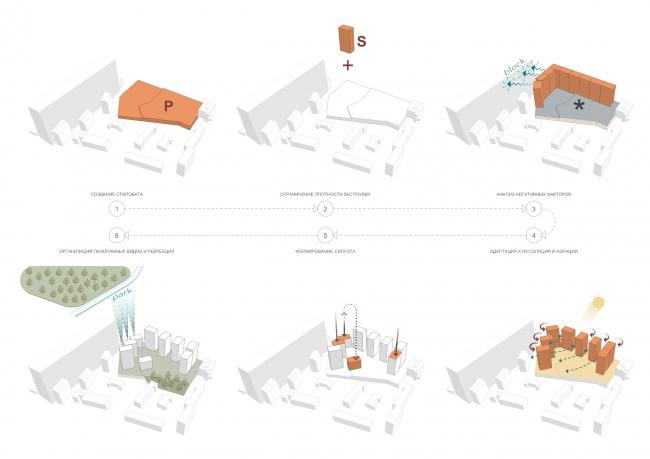 Схема формообразования комплекса