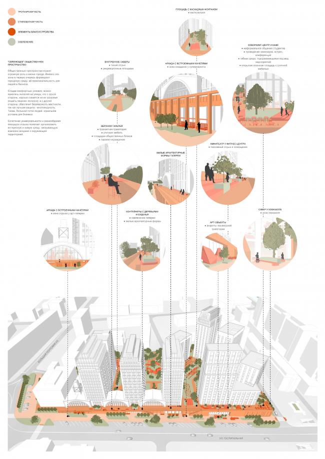 Функциональная схема комплекса со стороны ул. Госпитальной
