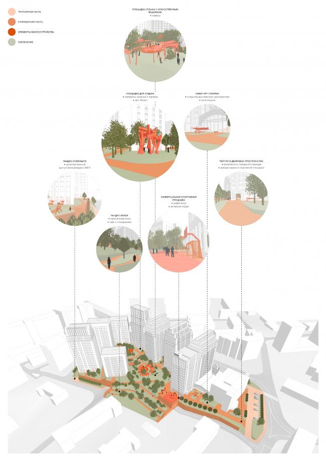The functional diagram of the complex from the Bolshaya Pochtovaya Street