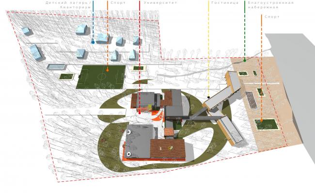 Концепция корпоративного университета ГК «Трансмашхолдинг». Схема функционального зонирования участка