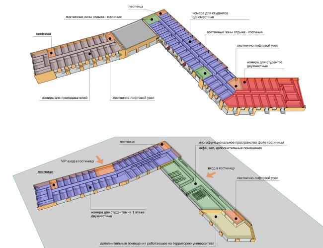Концепция корпоративного университета ГК «Трансмашхолдинг». Объемные схемы плана
