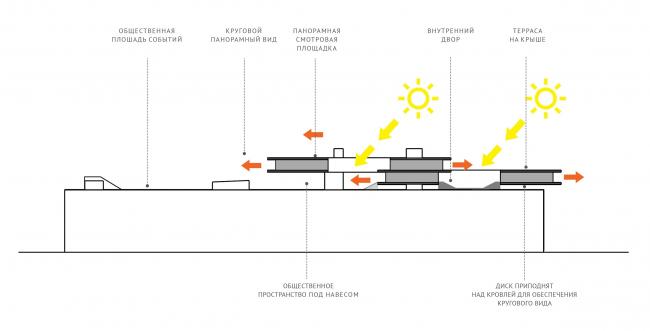 Концепция общественно-делового кампуса на крыше производственного корпуса Б на территории «Севкабель Порт». Схематический разрез