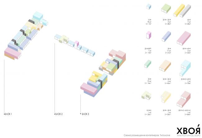 Схема расположения контейнеров с ритейлом. Севкабель ПОРТ: проект-перспектива нового общественного пространства