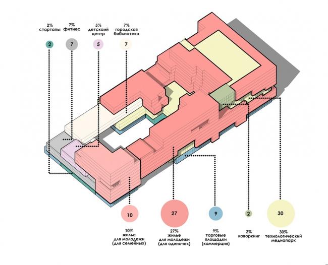 Принципы структурной организации молодежных арендных комплексов