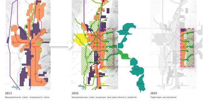 Концепция архитектурно-градостроительного развития территории городского округа «Город Южно-Сахалинск». Концепция пространственного развития Южно-Сахалинска