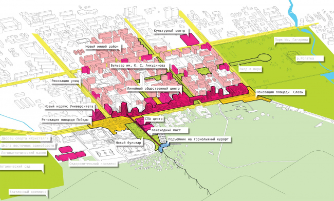The concept of architectural and town planning development of the city of Yuzhno-Sakhalinsk.