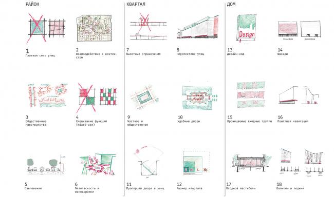 Концепция архитектурно-градостроительного развития территории городского округа «Город Южно-Сахалинск». Принципы современной жилой застройки