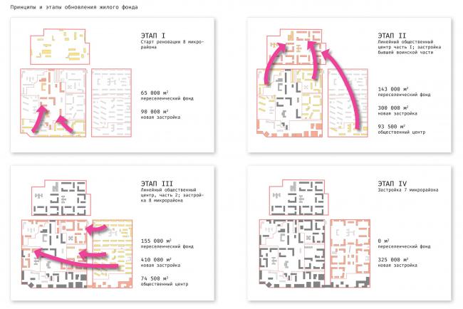 Стадии реновации жилых домов и переселения. Концепция архитектурно-градостроительного развития территории городского округа «Город Южно-Сахалинск». Реновация жилых микрорайонов