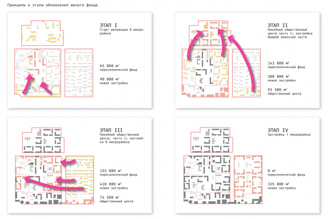 Stages of renovating the residential buildings and rehousing of the population. The concept of architectural and town planning development of the city of Yuzhno-Sakhalinsk. Renovation of the residential areas
