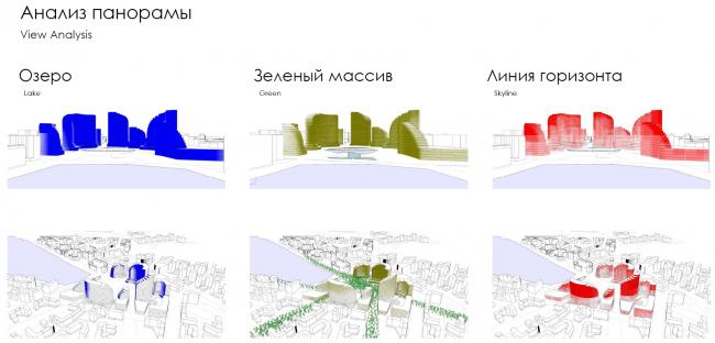 ЖК «Рублево-Архангельское», схемы
