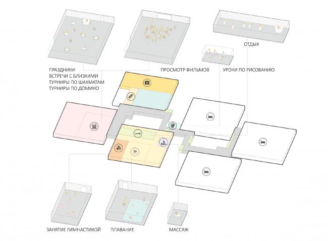 Общественные пространства. Проект зданий стационарных организаций социального обслуживания граждан старших возрастных групп