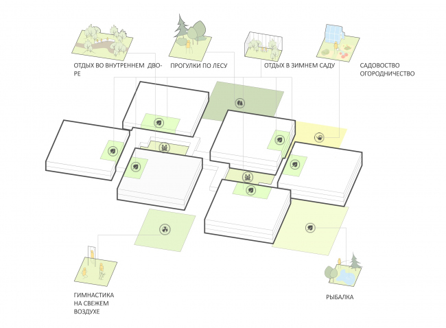 Зимние сады / террасы / палисадники. Проект зданий стационарных организаций социального обслуживания граждан старших возрастных групп