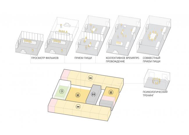 Жилая ячейка. Проект зданий стационарных организаций социального обслуживания граждан старших возрастных групп