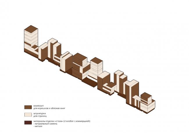 Жилой комплекс «Бунин» в Воронеже. Материалы фасада с привязкой к принципу формообразования