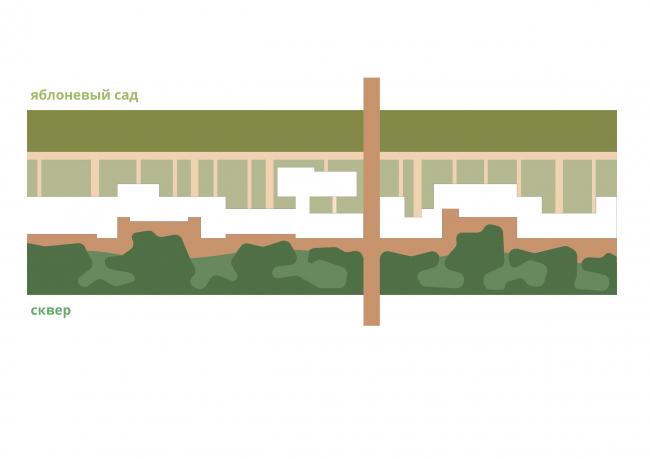 Жилой комплекс «Бунин» в Воронеже. Концепция ландшафта из двух характерных зон
