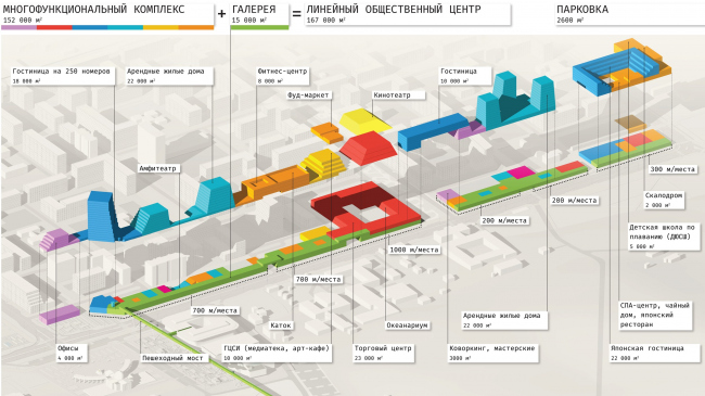 The linear public center: the functional program. The concept of architectural and town planning development of the city of Yuzhno-Sakhalinsk. View of the Gorky Street as seen from the pedestrian bridge.