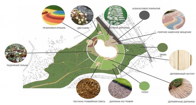 Концепция. схема озеленения. Набережная «Казан Су»