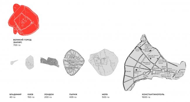 Сравнение площади исторических городов с Великим Городом Биляром. Биляр – древняя столица Татарстана