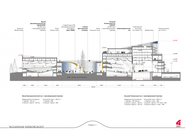 """The main theater and concert complex of the Moscow Region """"Tchaikovsky′s Universe"""". Section view"""
