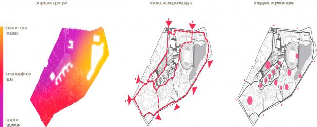 Анализ территории. Дворец пионеров на Воробьевых горах. Концепция развития территории