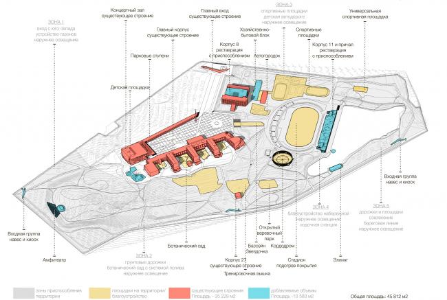 Проектное предложение, генеральный план.  Дворец пионеров на Воробьевых горах. Концепция развития территории