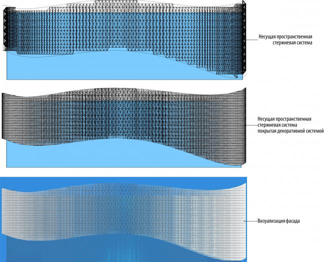 Принципиальные схемы фасадов (пространственно стержневая система с прямоугольным модулем). Международный центр эпоса евразийских народов