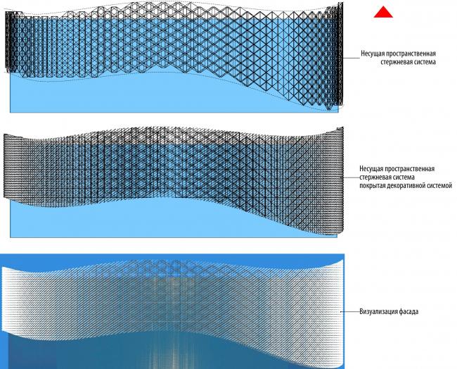 Принципиальные схемы фасадов (пространственно стержневая система с треугольным модулем). Международный центр эпоса евразийских народов
