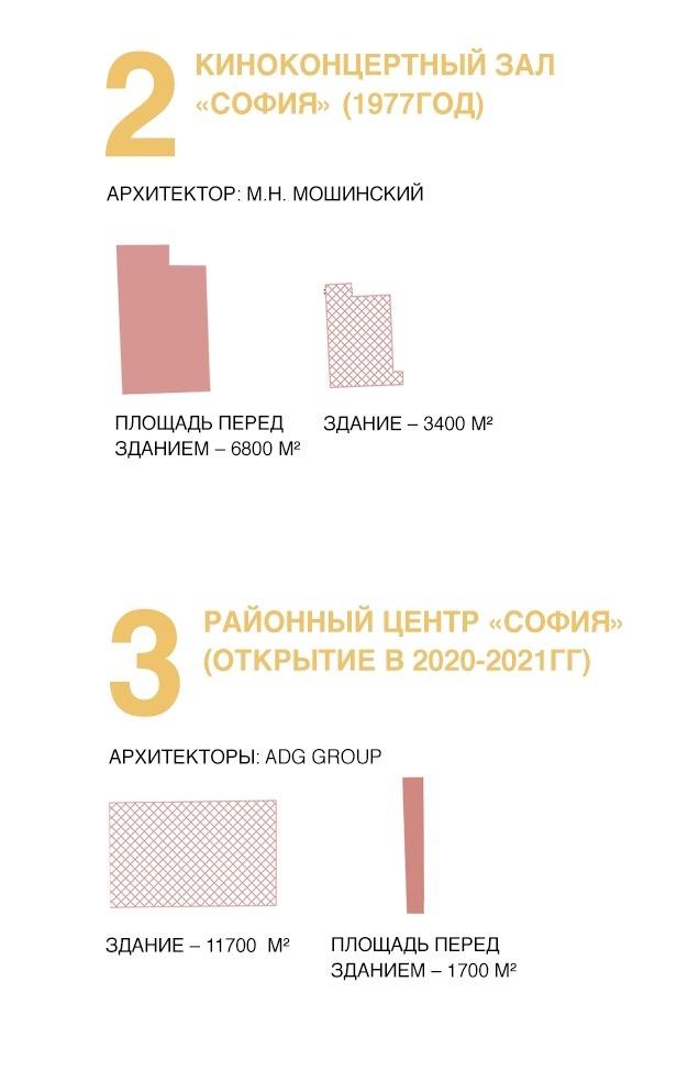 n+1: отсутствие общественного пространства/коммерция