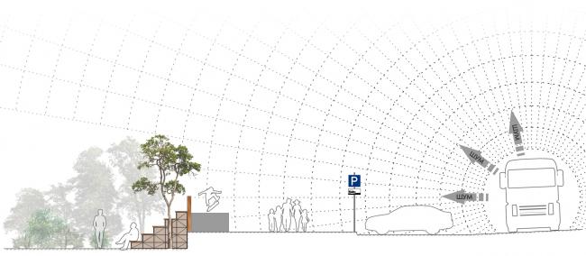 Поперечный разрез по ул. Транспортная, показывающий прием ограждения от шума улицы (см. рендер 7). Проект медико-оздоровительного центра и благоустройство парковой зоны «Бринкманский сад»