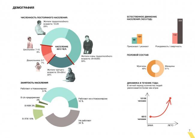 Демография. Создание парка «Крымская горка» в г. Новохоперск