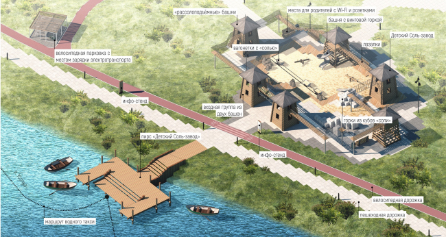 Схемы и изображения, иллюстрирующие предложения по благоустройству территории, архитектурные решения, расположение малых архитектурных форм, павильонов, иного оборудования. Соляная верста