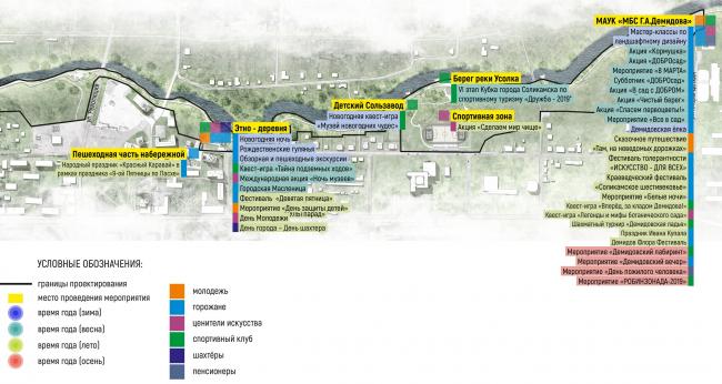 Схема отражающая проектные зоны активности, создаваемые для различных городских сообществ, с указанием сценариев использования территории. Соляная верста