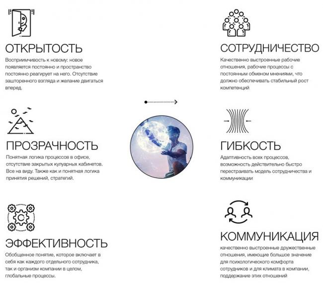 Интерьер центра инноваций Газпром нефть в «Новой Голландии». Конкурсный проект