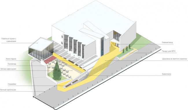 Концепция реконструкции павильона «Аниматека». План территории