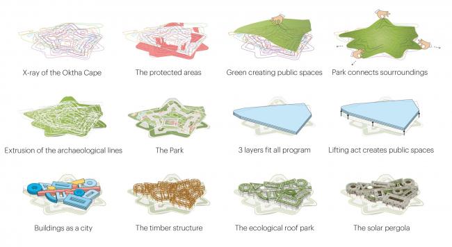 Пошаговое создание парка и здания. Концепция развития территории Охтинского мыса