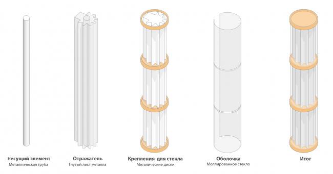 Схема колонн. Клубный дом «Кутузовский, XII»