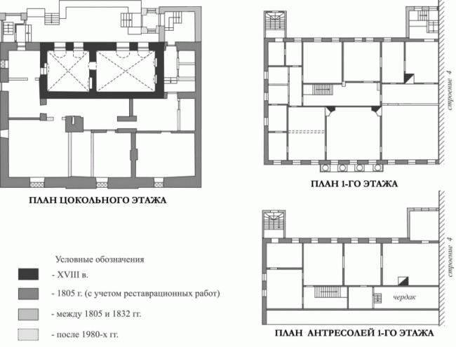 Проект реставрации усадьбы А.П. Сытина. Строительная периодизация 2016 год
