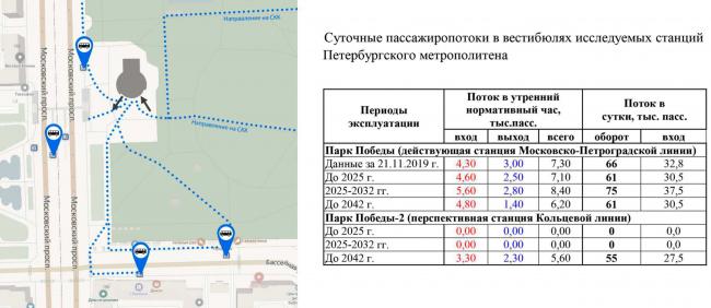 Схема пассажиропотока. Реконструкции наземного вестибюля станции метрополитена «Парк Победы»