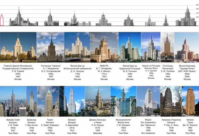 Comapative analysis of the high-rise buildings