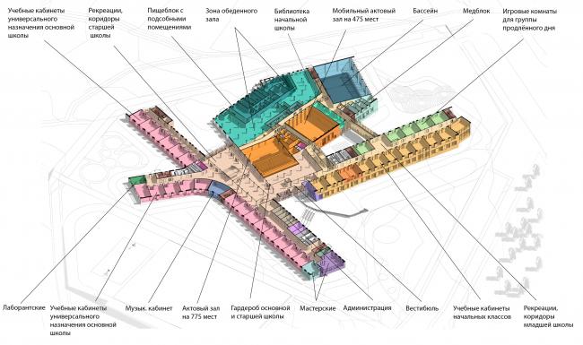 Школа на 2100 мест в Троицке. Функциональная схема