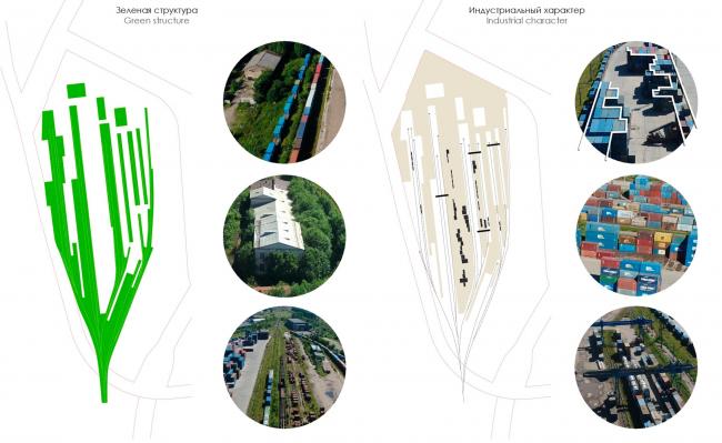 The land site properties. Ligovsky City