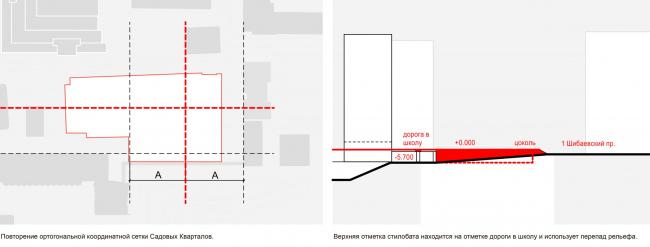 Схемы формообразования. Школа «Новый взгляд» в составе ЖК «Садовые кварталы», 2020