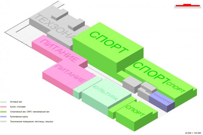 Функциональная схема цокольного этажа на отметке -5.700.   Школа «Новый взгляд» в составе ЖК «Садовые кварталы», 2020