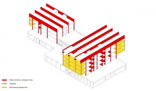 Конструктивная схема консольных частей здания. Школа «Новый взгляд» в составе ЖК «Садовые кварталы», 2020