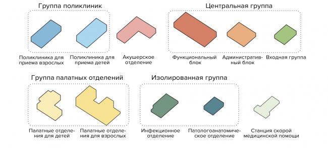 Health Constructor. Construction set principle: 11 blocks